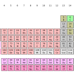 reliable memory technique for mastering the periodic table